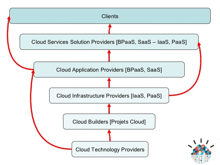 2011.06.24. Cloud builder - Forum des Partenaires du Cloud IBM - Loic…