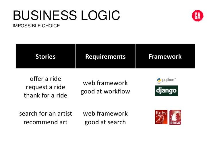 Business logicimpossible choice<br />