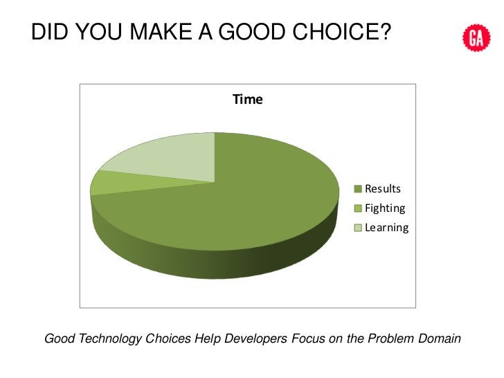 Did YOU make a good choice?<br />Good Technology Choices Help Developers Focus on the Problem Domain<br />