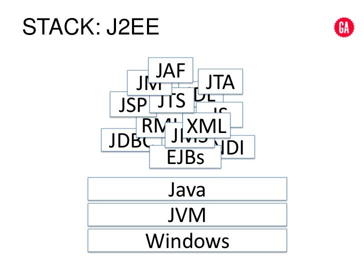 Stack: J2ee <br />JAF<br />JTA<br />JM<br />IDL<br />JTS<br />JSP<br />JS<br />RMI<br />XML<br />JMS<br />JDBC<br />JNDI<b...