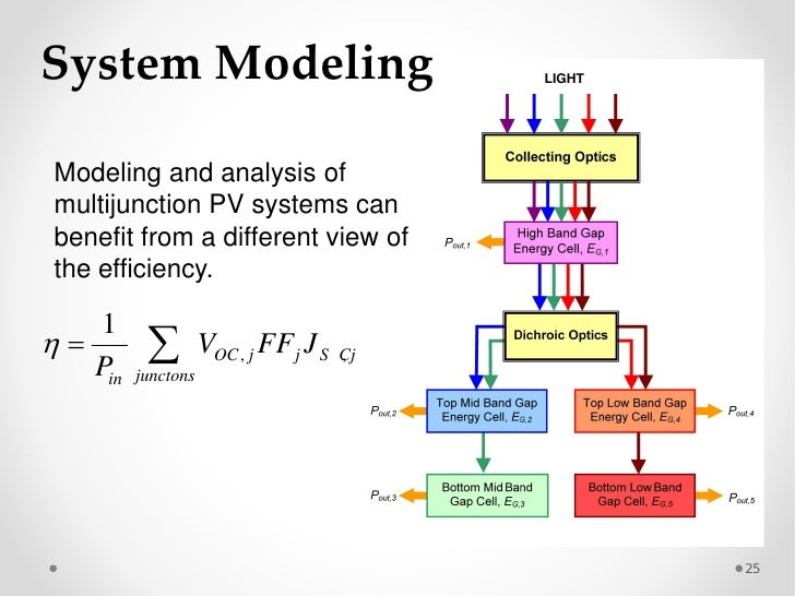 modeling and simulation of photovoltaic