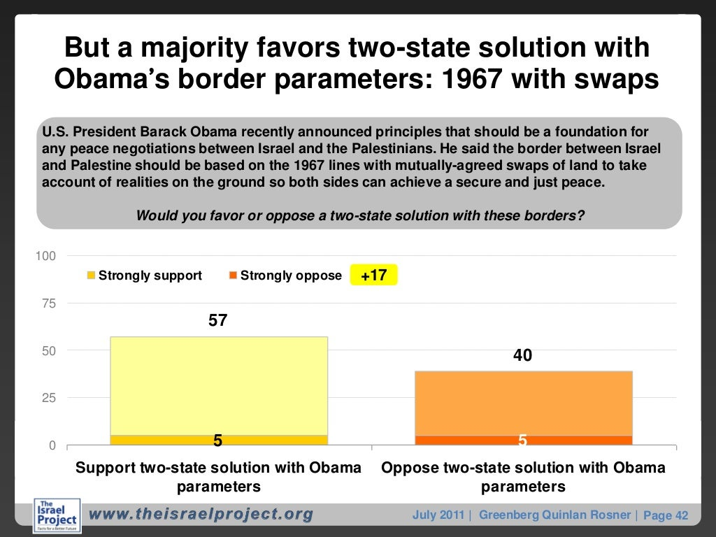 Do Palestinians Accept the Two-State Solution?