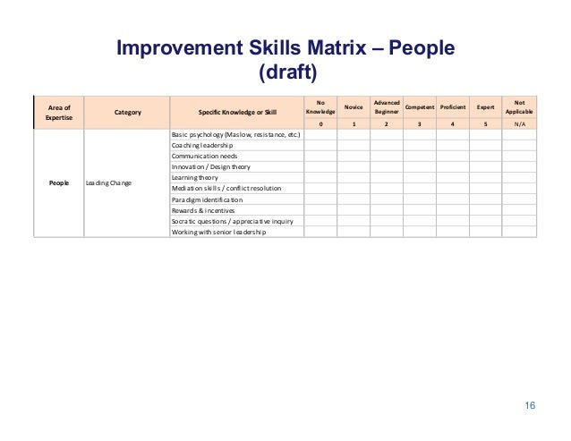Improvement Skills Matrix – People