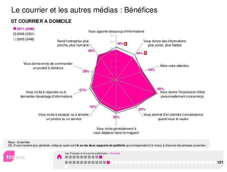 Le courrier et les autres médias : Bénéfices  ST COURRIER A DOMICILE      2011 (2086)                                     ...