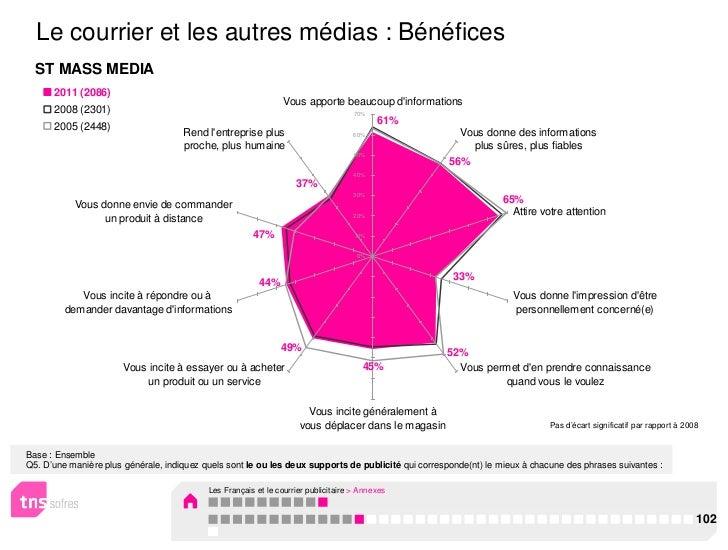 Le courrier et les autres médias : Bénéfices  ST MASS MEDIA      2011 (2086)                                              ...
