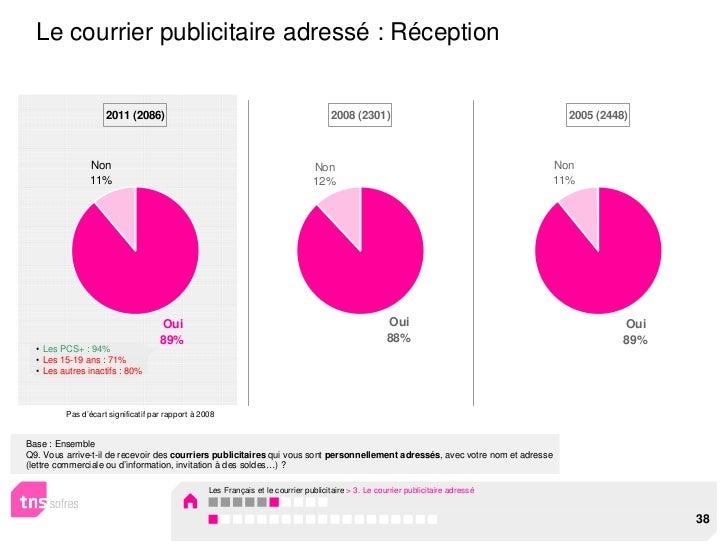 Le courrier publicitaire adressé : Réception                    2011 (2086)                                               ...