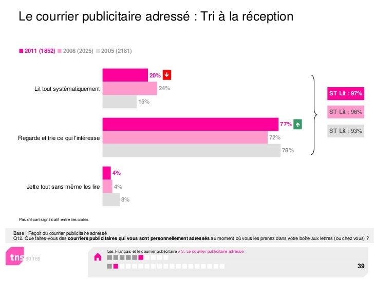Le courrier publicitaire adressé : Tri à la réception     2011 (1852)            2008 (2025)       2005 (2181)            ...