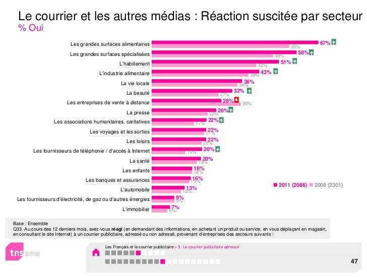 Le courrier et les autres médias : Réaction suscitée par secteur  % Oui                           Les grandes surfaces ali...