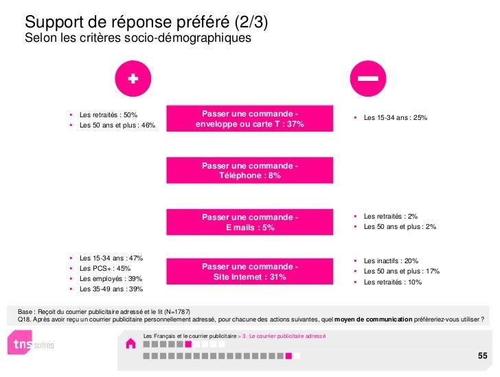 Support de réponse préféré (2/3)  Selon les critères socio-démographiques                     Les retraités : 50%         ...
