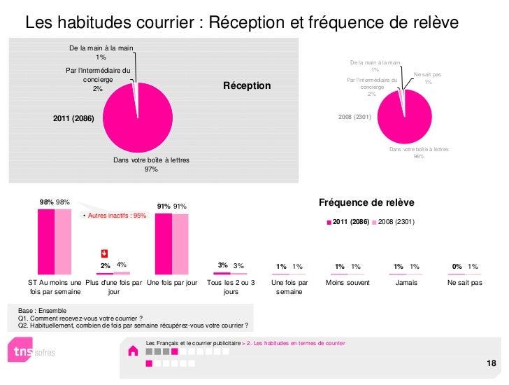 Les habitudes courrier : Réception et fréquence de relève                 De la main à la main                         1% ...