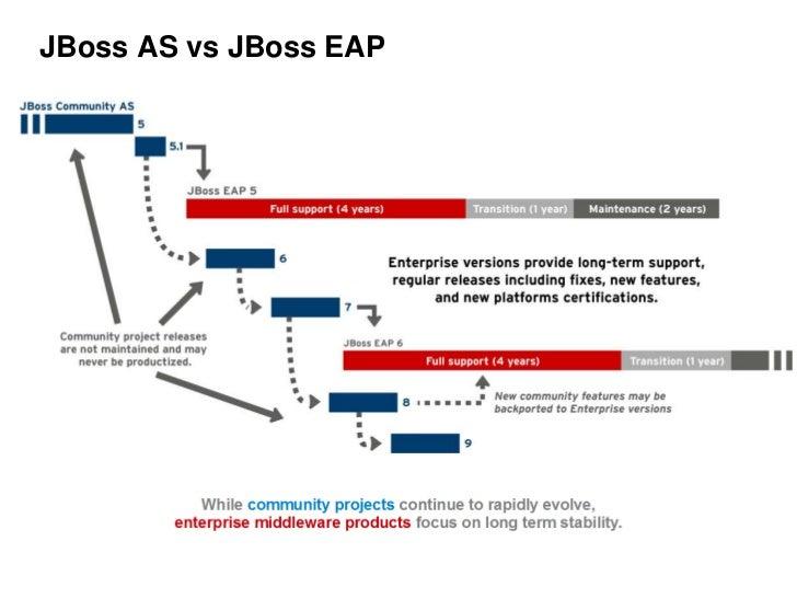 jboss application server 7 tutorial pdf