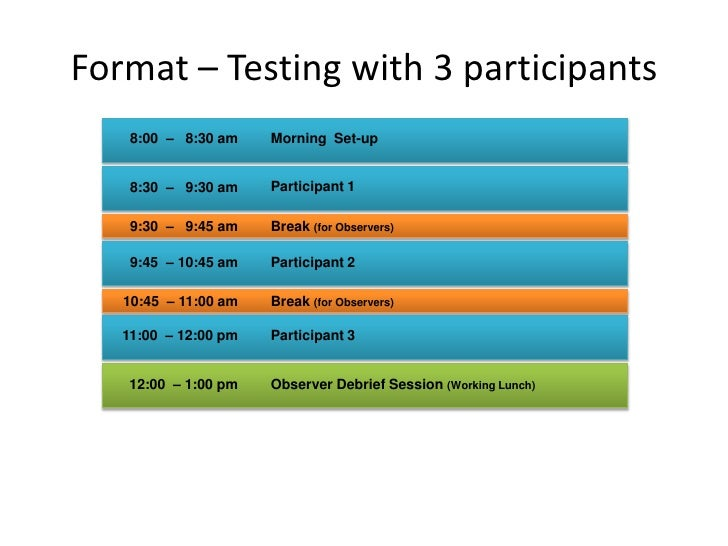 Format – Testing with 3 participants<br />Morning  Set-up<br />8:00  –   8:30 am<br />Participant 1<br />8:30  –   9:30 am...