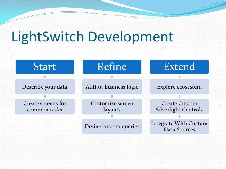 LightSwitch Development     Start                Refine                  Extend Describe your data   Author business logic...