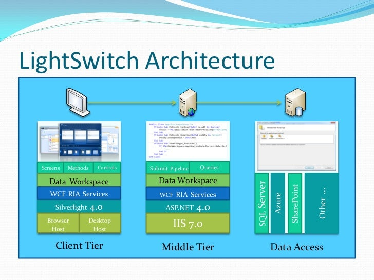 LightSwitch Architecture  Screens   Methods   Controls   Submit Pipeline   Queries     Data Workspace                 Data...