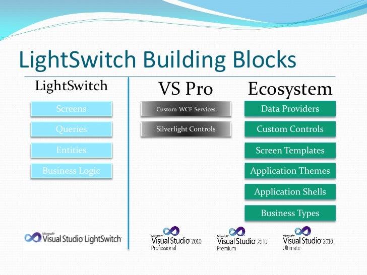 LightSwitch Building Blocks LightSwitch   VS Pro   Ecosystem