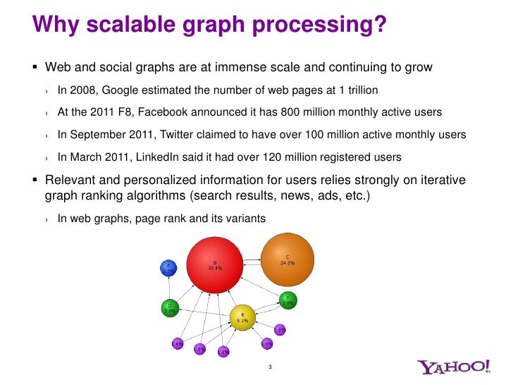 2011.10.14 Apache Giraph - Hortonworks Slide 3