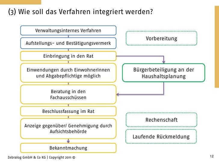 (3) Wie soll das Verfahren integriert werden?                Verwaltungsinternes Verfahren                                ...