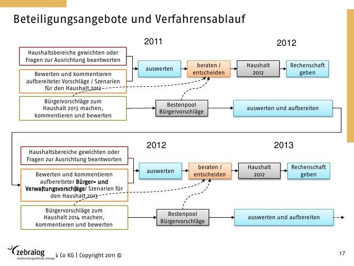 Beteiligungsangebote und Verfahrensablauf                                           2011                                  ...