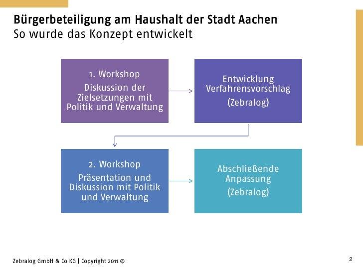 Bürgerbeteiligung am Haushalt der Stadt AachenSo wurde das Konzept entwickelt                         1. Workshop         ...