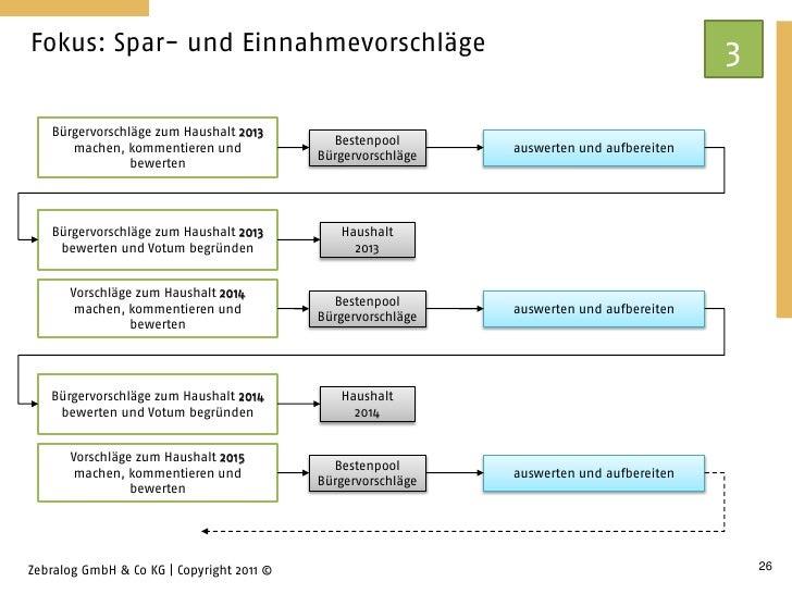 Fokus: Spar- und Einnahmevorschläge                                                       3   Bürgervorschläge zum Haushal...