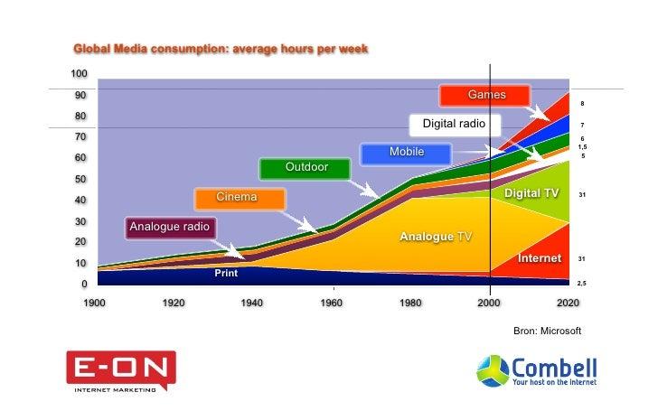 Global Media consumption: average hours per week10090                                                                    G...
