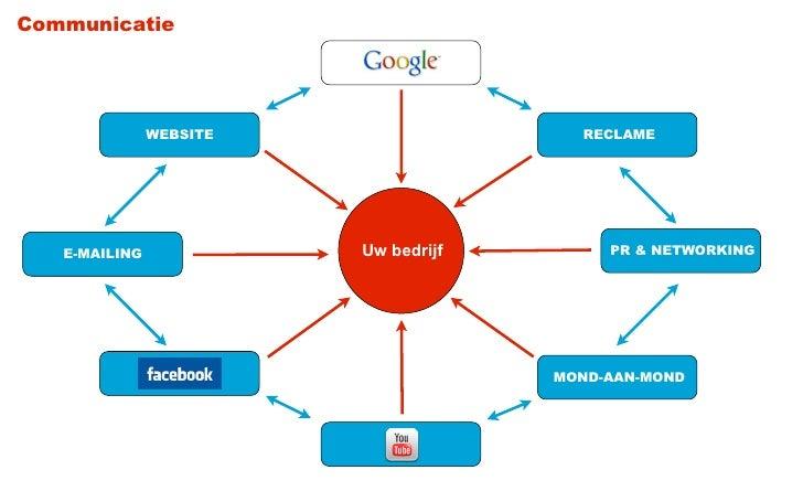 Communicatie               WEBSITE                  RECLAME   E-MAILING             Uw bedrijf        PR & NETWORKING     ...