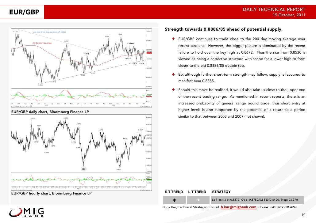 Technical analysis reports