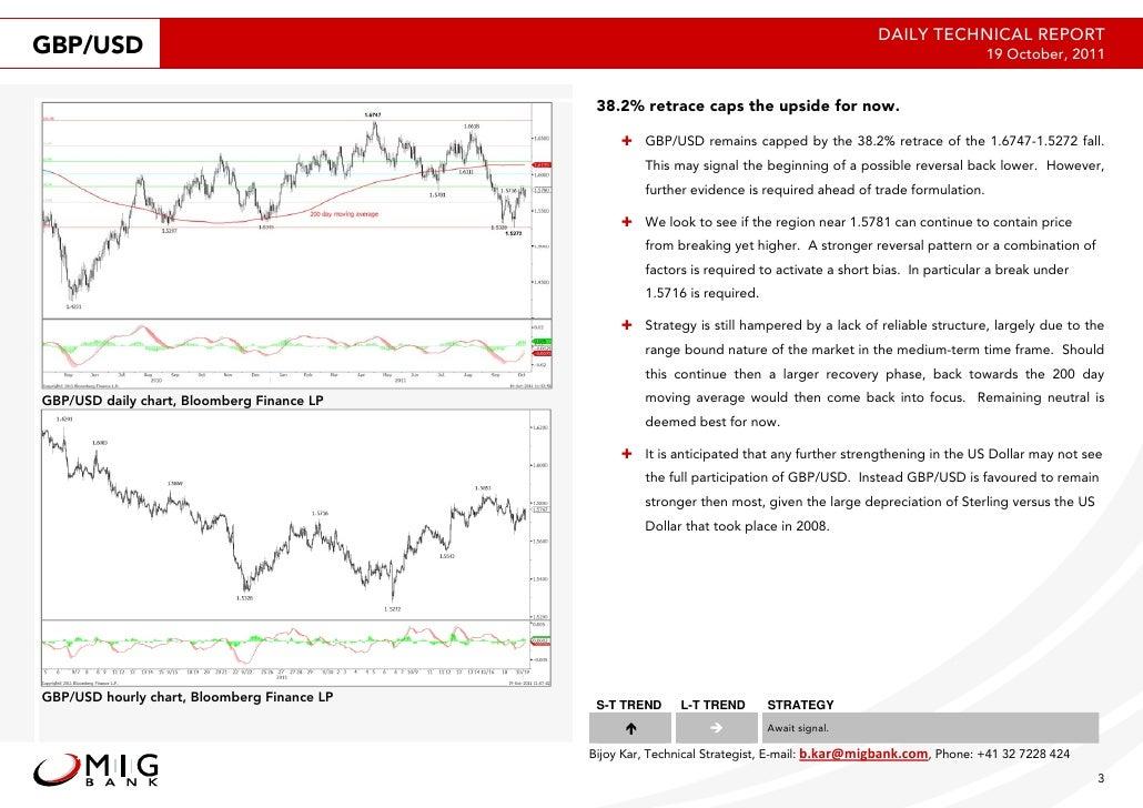 2011 10-19 migbank-daily technical-analysis-report