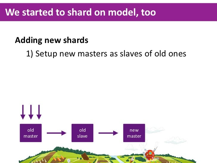 We started to shard on model, too  Adding new shards    1) Setup new masters    2) Start using new masters ...