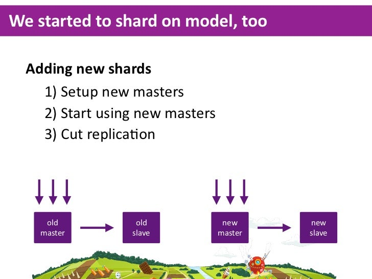 "Sharding by model brought us to 400K DAU&$!!!$!!!""%$#!!$!!!""%$!!!$!!!"" #!!$!!!""                            Shard b..."