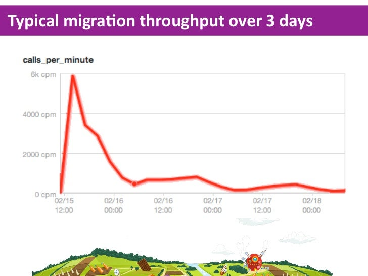Migrate  on  the  fly  -­‐  and  clean  up  later   1. Let  migraKon  run  unKl  everything  cools  down   2. Migrate  the ...