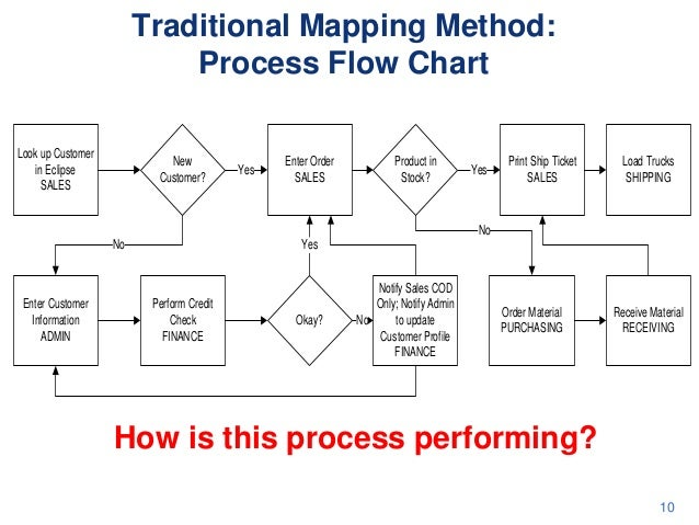 traditional mapping method process flow rh slideshare net State Flow Diagram Context Data Flow Diagram