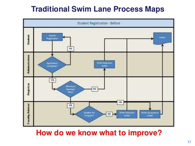 swimlane process image collections