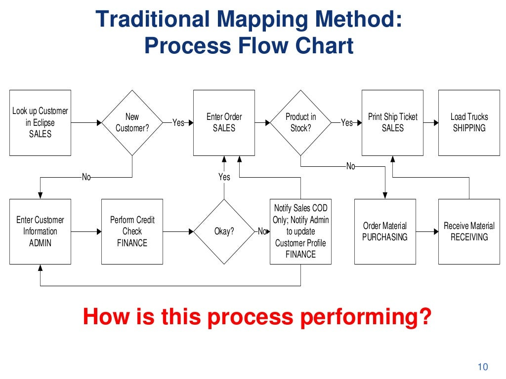 Traditional mapping method process flow geenschuldenfo Images