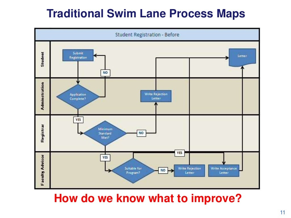 traditional swim lane process maps