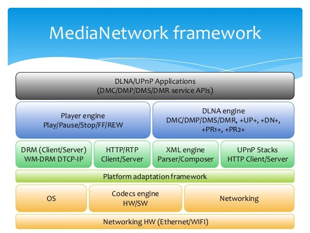 About DLNA solution