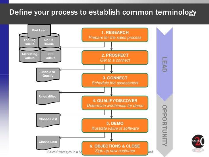 Define your process to establish common terminology        Bad Lead                                                  1. RE...