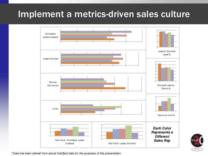 Implement a metrics-driven sales culture                                                                                  ...