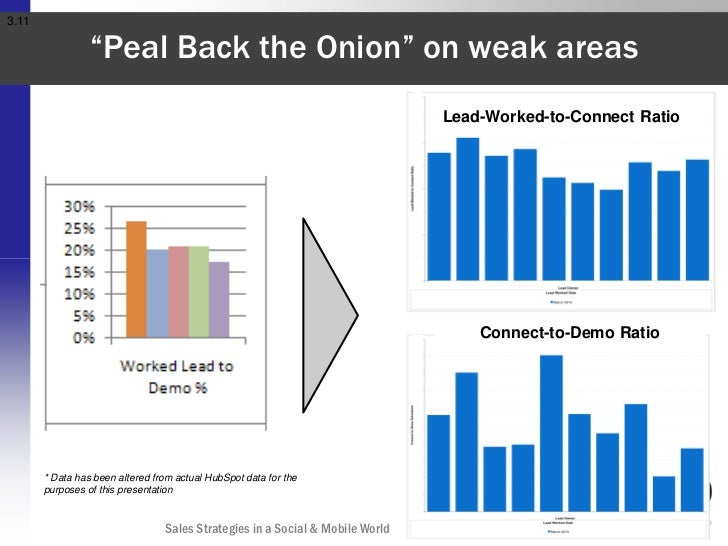 """3.11                 """"Peal Back the Onion"""" on weak areas                                                                  ..."""