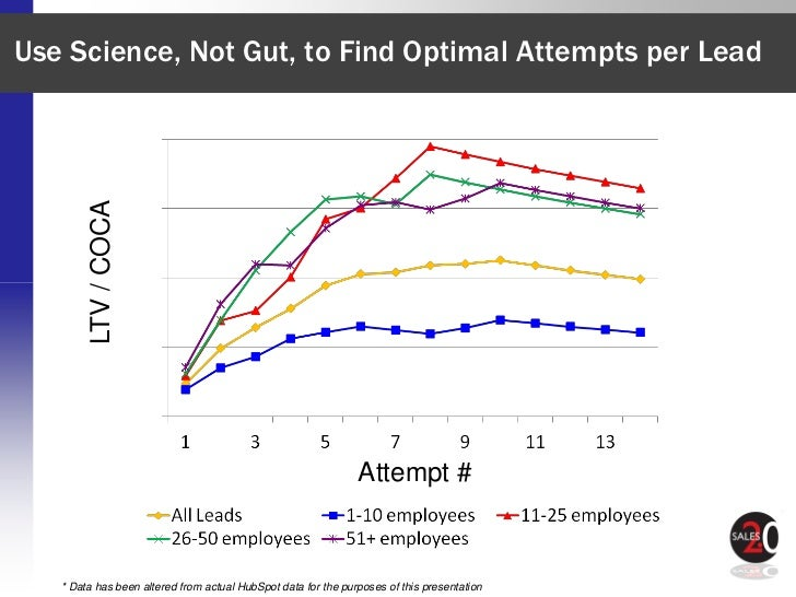 Use Science, Not Gut, to Find Optimal Attempts per Lead         LTV / COCA                                                ...