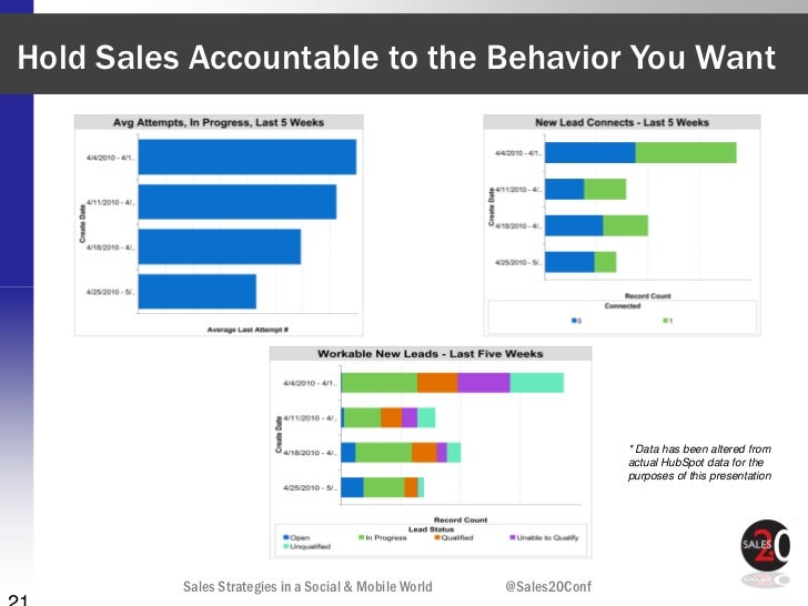 Hold Sales Accountable to the Behavior You Want                                                                       * Da...
