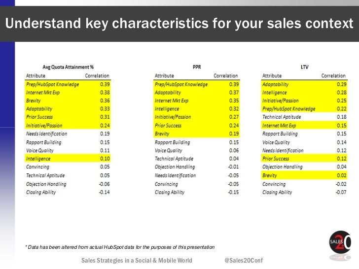 Understand key characteristics for your sales context  * Data has been altered from actual HubSpot data for the purposes o...