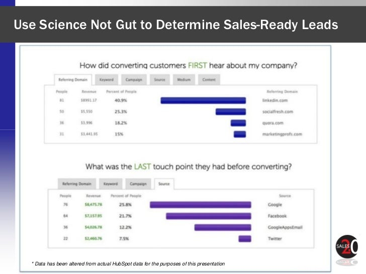 Use Science Not Gut to Determine Sales-Ready Leads  * Data has been altered from actual HubSpot data for the purposesWorld...
