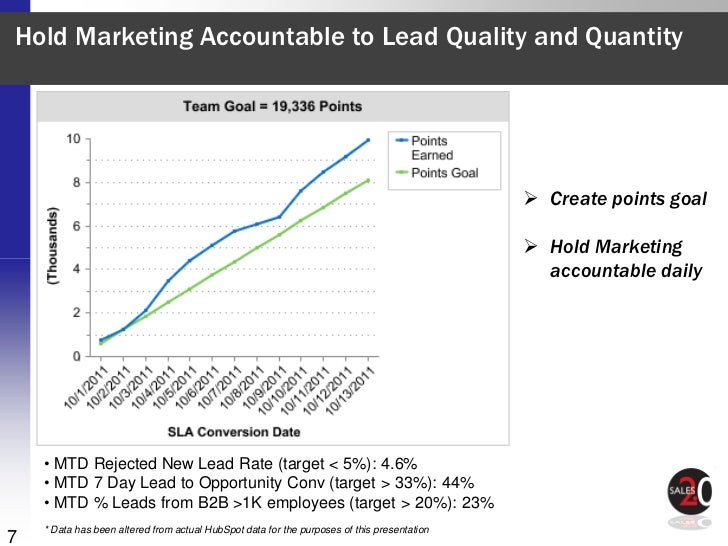 Hold Marketing Accountable to Lead Quality and Quantity                                                                   ...