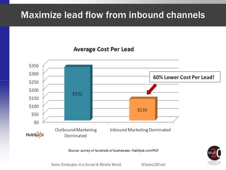 Maximize lead flow from inbound channels                Source: survey of hundreds of businesses: HubSpot.com/ROI      Sal...