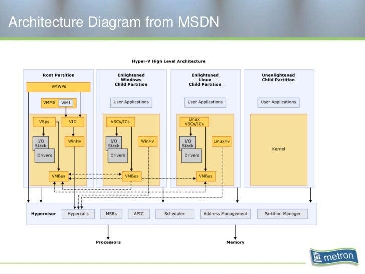 Webinar capacity management for hyper v for Hyper v architecture diagram