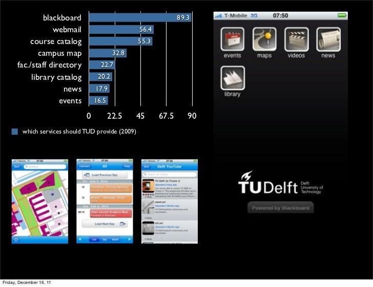blackboard                                        89.3                   webmail                          56.4           c...