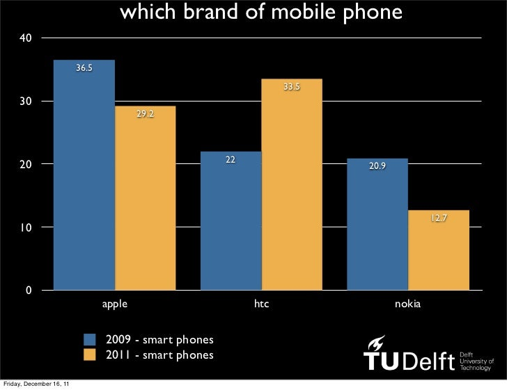 which brand of mobile phone     40                          36.5                                                          ...