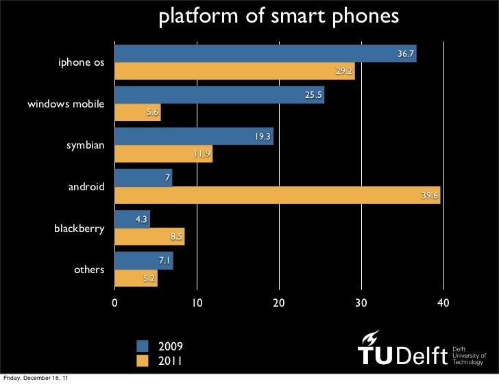 platform of smart phones                                                                                                36...