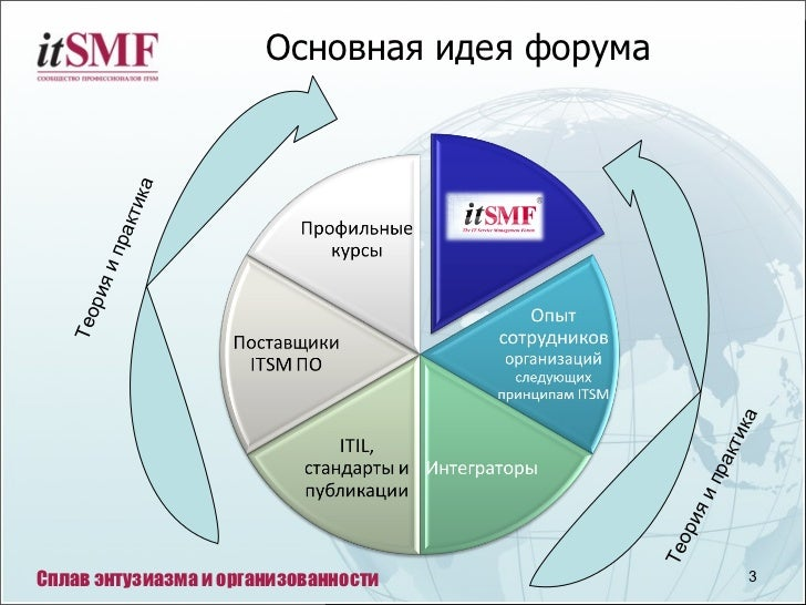 Ямов Сергей - itSMF Россия Slide 3